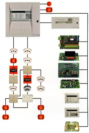 Fire Alarm Systems - Principle of Operation